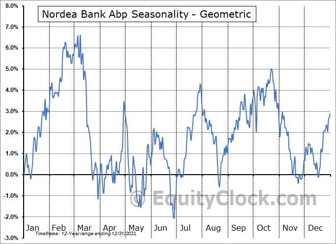 Nordea Bank Abp (OTCMKT:NRDBY) Seasonality