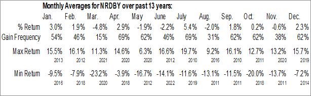 Monthly Seasonal Nordea Bank Abp (OTCMKT:NRDBY)