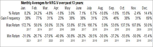 Monthly Seasonal NewRange Gold Corp. (TSXV:NRG.V)