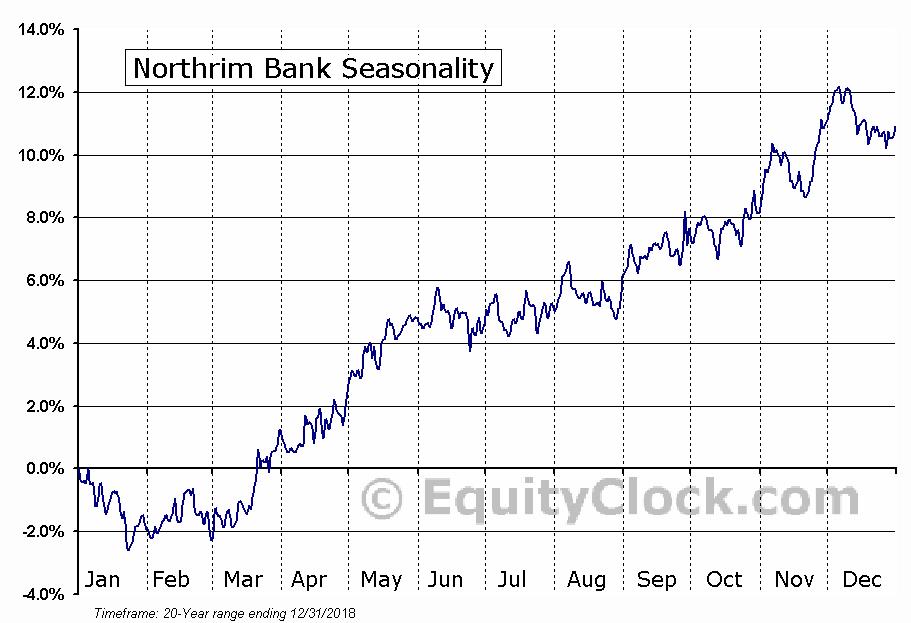 Northrim Bank (NASD:NRIM) Seasonal Chart