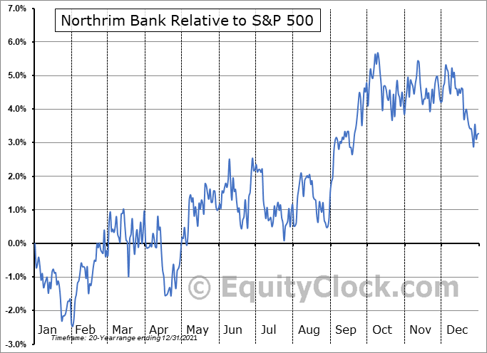 NRIM Relative to the S&P 500