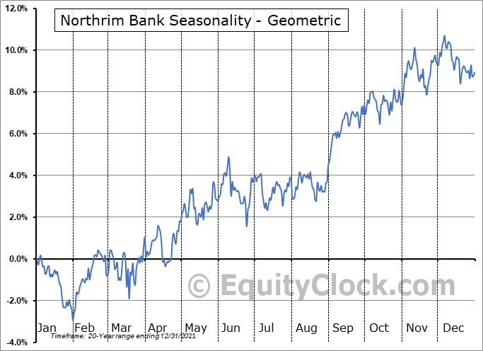 Northrim Bank (NASD:NRIM) Seasonality