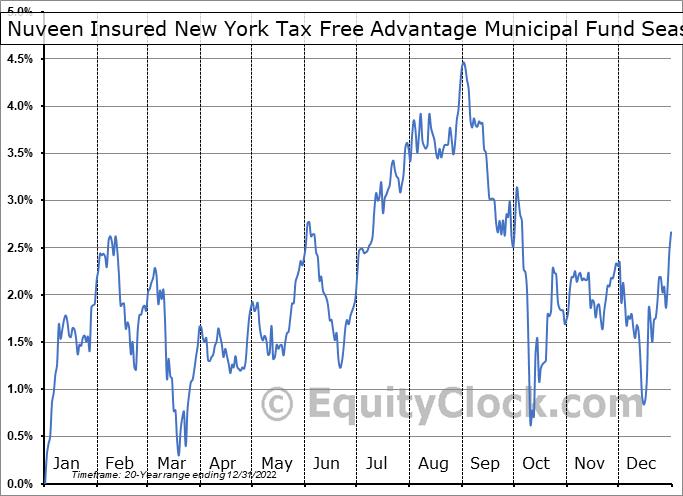 Nuveen Insured New York Tax Free Advantage Municipal Fund (NYSE:NRK) Seasonality