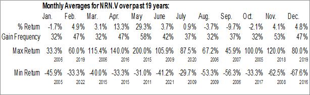 Monthly Seasonal Northern Shield Resources Inc. (TSXV:NRN.V)