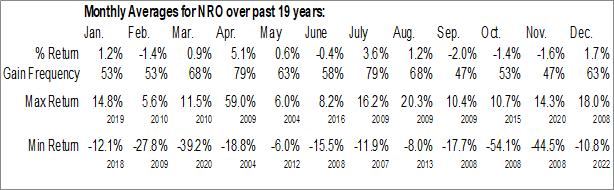 Monthly Seasonal Neuberger Berman Real Estate Securities Income Fund Inc. (AMEX:NRO)