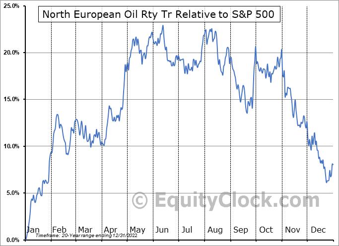 NRT Relative to the S&P 500