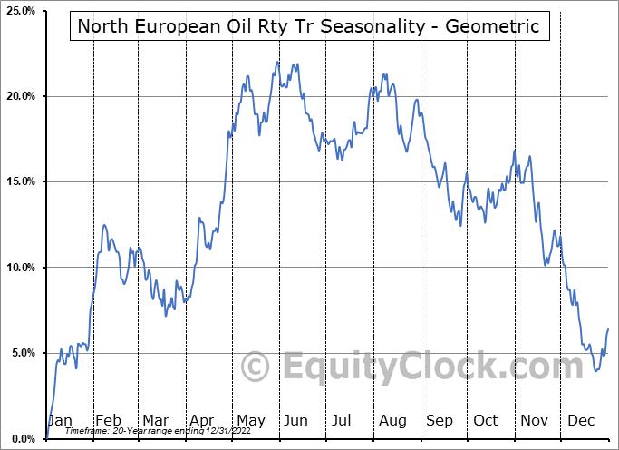 North European Oil Rty Tr (NYSE:NRT) Seasonality