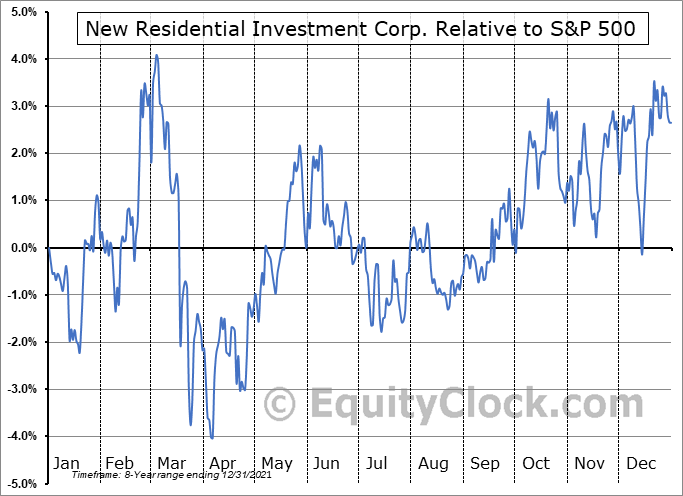 NRZ Relative to the S&P 500