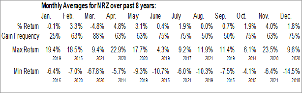 Monthly Seasonal New Residential Investment Corp. (NYSE:NRZ)