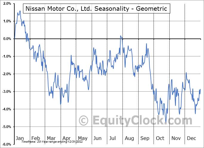 Nissan Motor Co., Ltd. (OTCMKT:NSANY) Seasonality