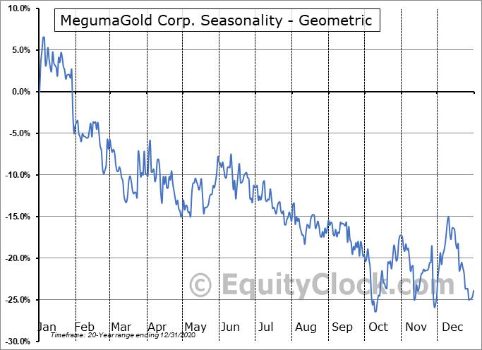 MegumaGold Corp. (CSE:NSAU.CA) Seasonality