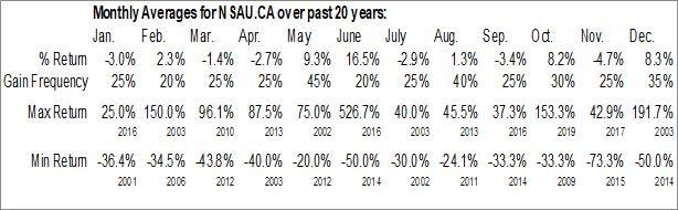 Monthly Seasonal MegumaGold Corp. (CSE:NSAU.CA)