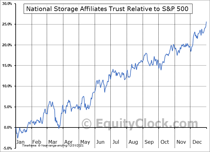 NSA Relative to the S&P 500