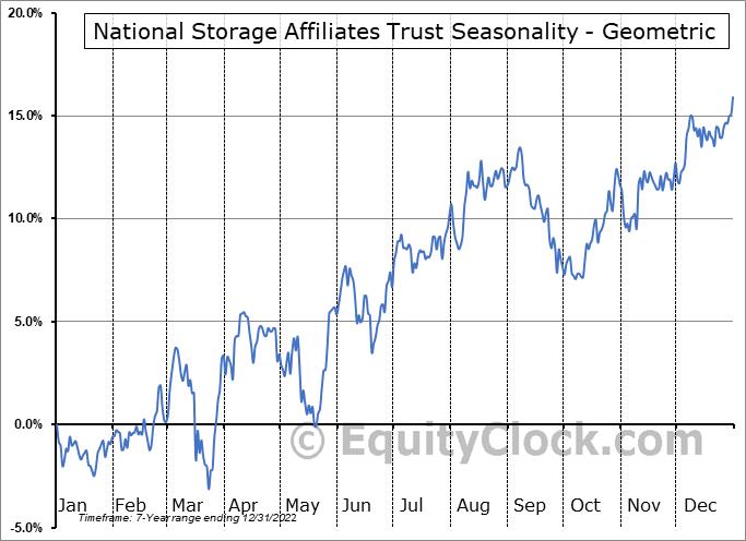 National Storage Affiliates Trust (NYSE:NSA) Seasonality