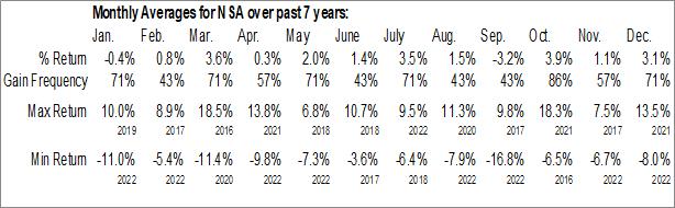 Monthly Seasonal National Storage Affiliates Trust (NYSE:NSA)