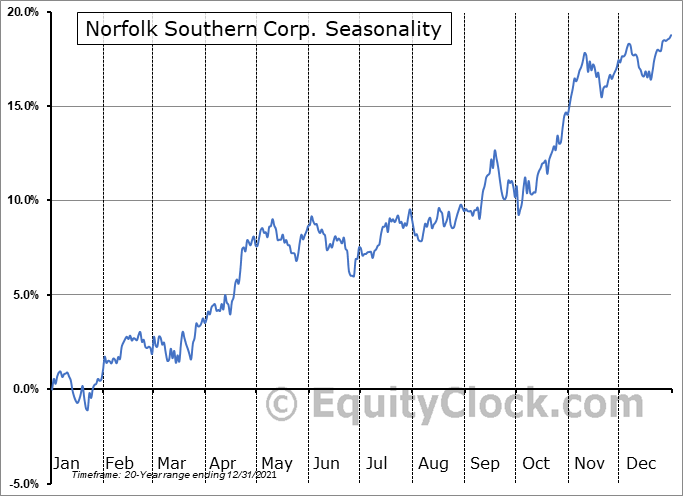 Norfolk Southern Corporation Seasonal Chart