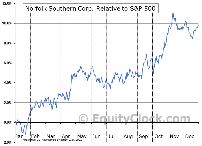 NSC Relative to the S&P 500