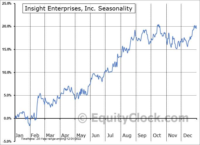 Insight Enterprises, Inc. (NASD:NSIT) Seasonality