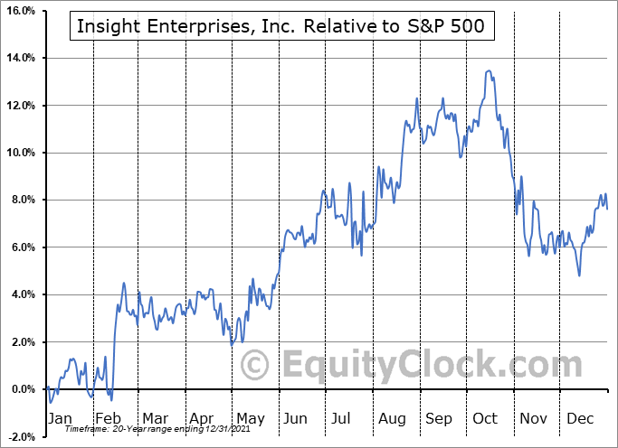NSIT Relative to the S&P 500