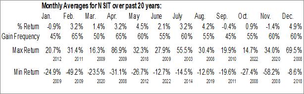 Monthly Seasonal Insight Enterprises, Inc. (NASD:NSIT)