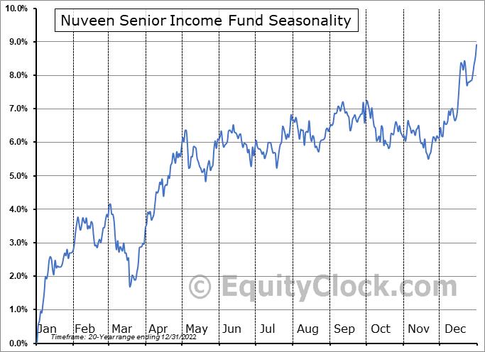 Nuveen Senior Income Fund (NYSE:NSL) Seasonal Chart