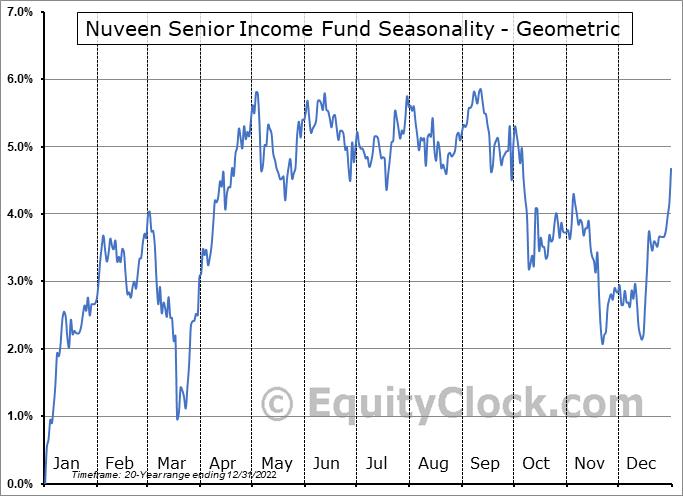 Nuveen Senior Income Fund (NYSE:NSL) Seasonality