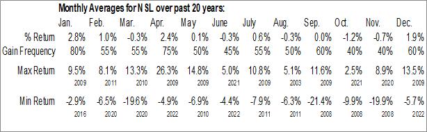 Monthly Seasonal Nuveen Senior Income Fund (NYSE:NSL)