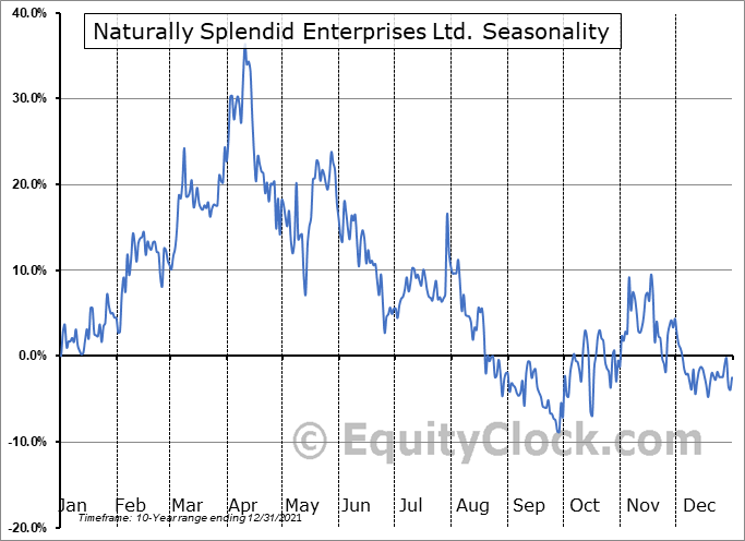 Naturally Splendid Enterprises Ltd. (TSXV:NSP.V) Seasonality