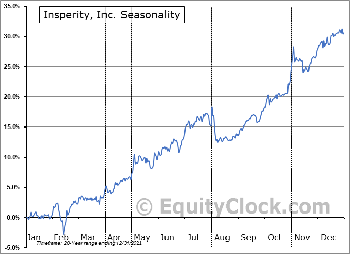 Insperity, Inc. (NYSE:NSP) Seasonal Chart