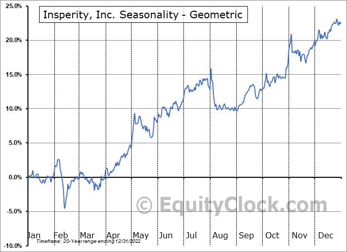 Insperity, Inc. (NYSE:NSP) Seasonality