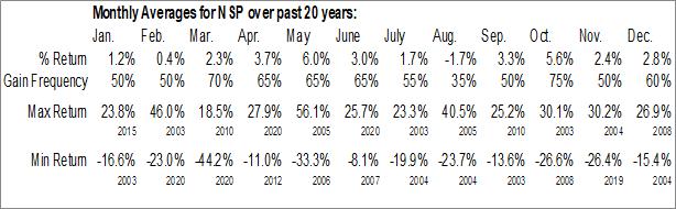 Monthly Seasonal Insperity, Inc. (NYSE:NSP)