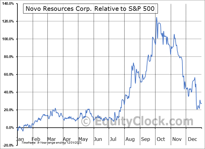 NSRPF Relative to the S&P 500