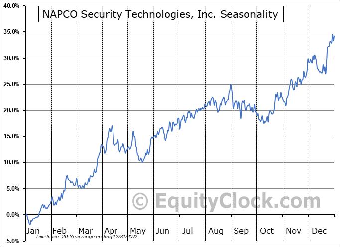 NAPCO Security Technologies, Inc. Seasonal Chart