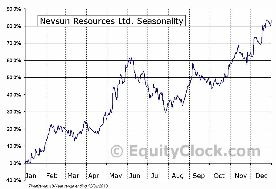 Nevsun Resources Ltd. (TSE:NSU.TO) Seasonal Chart