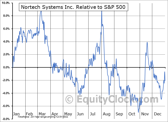 NSYS Relative to the S&P 500