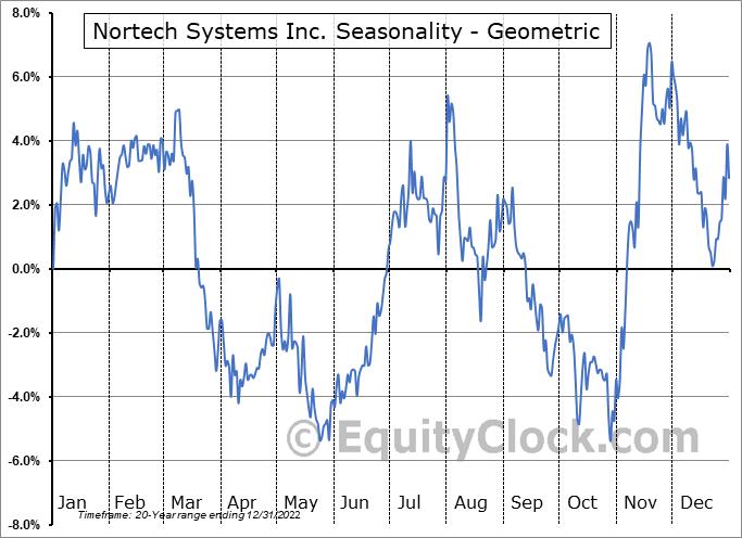 Nortech Systems Inc. (NASD:NSYS) Seasonality
