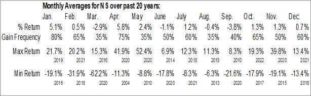 Monthly Seasonal NuStar Energy LP (NYSE:NS)