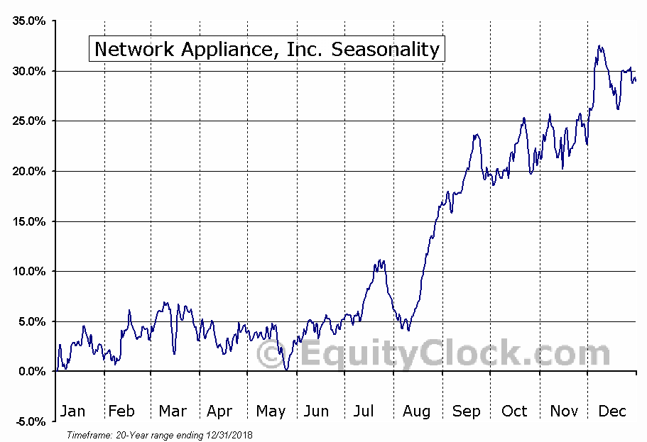 Network Appliance, Inc. (NASD:NTAP) Seasonal Chart