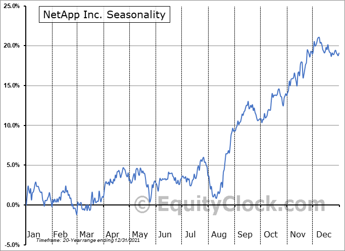 NetApp Inc. (NASD:NTAP) Seasonality
