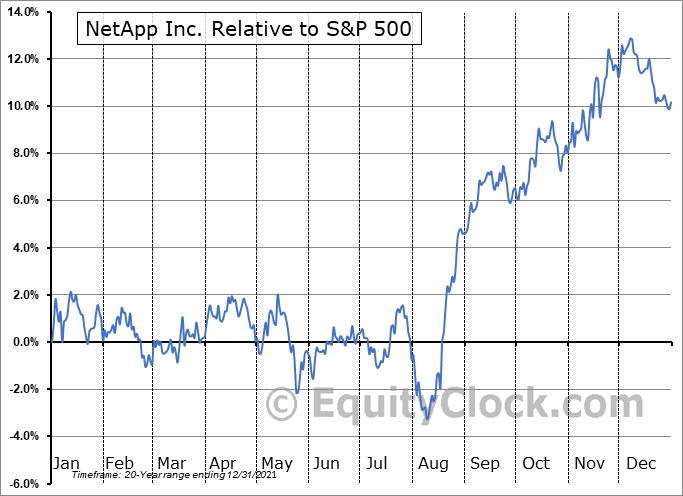 NTAP Relative to the S&P 500