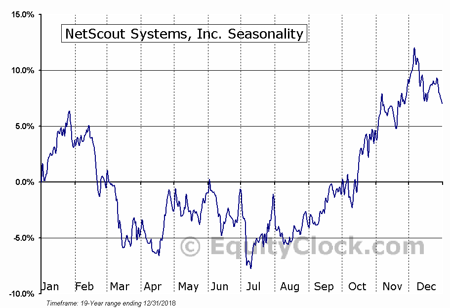 NetScout Systems, Inc. (NASD:NTCT) Seasonal Chart