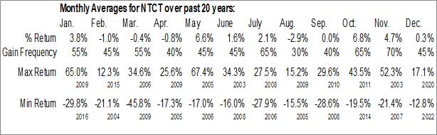 Monthly Seasonal NetScout Systems, Inc. (NASD:NTCT)