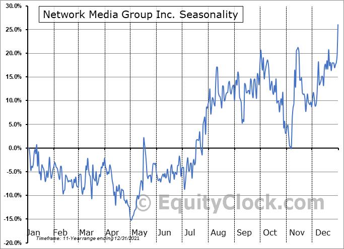 Network Media Group Inc. (TSXV:NTE.V) Seasonality