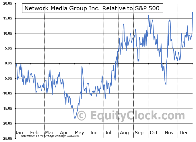 NTE.V Relative to the S&P 500