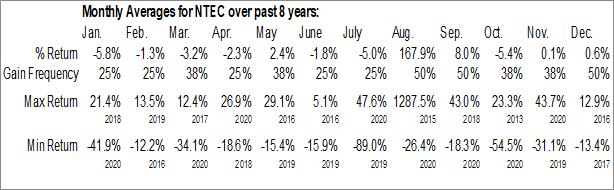 Monthly Seasonal Intec Pharma Ltd. (NASD:NTEC)
