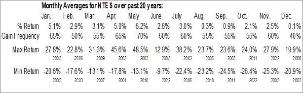 Monthly Seasonal NetEase.com, Inc. (NASD:NTES)