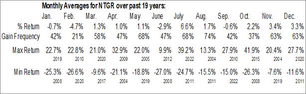 Monthly Seasonal NetGear, Inc. (NASD:NTGR)