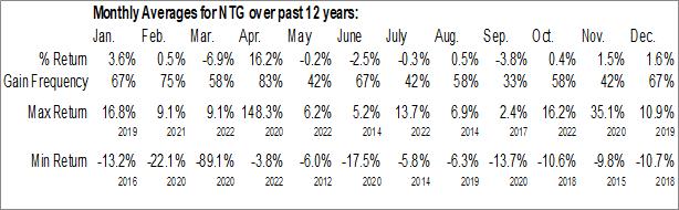 Monthly Seasonal Tortoise Midstream Energy Fund, Inc. (NYSE:NTG)