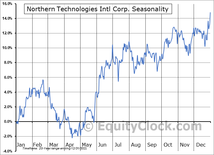 Northern Technologies Intl Corp. (NASD:NTIC) Seasonal Chart