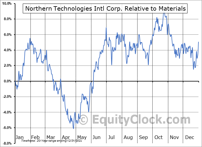 NTIC Relative to the Sector